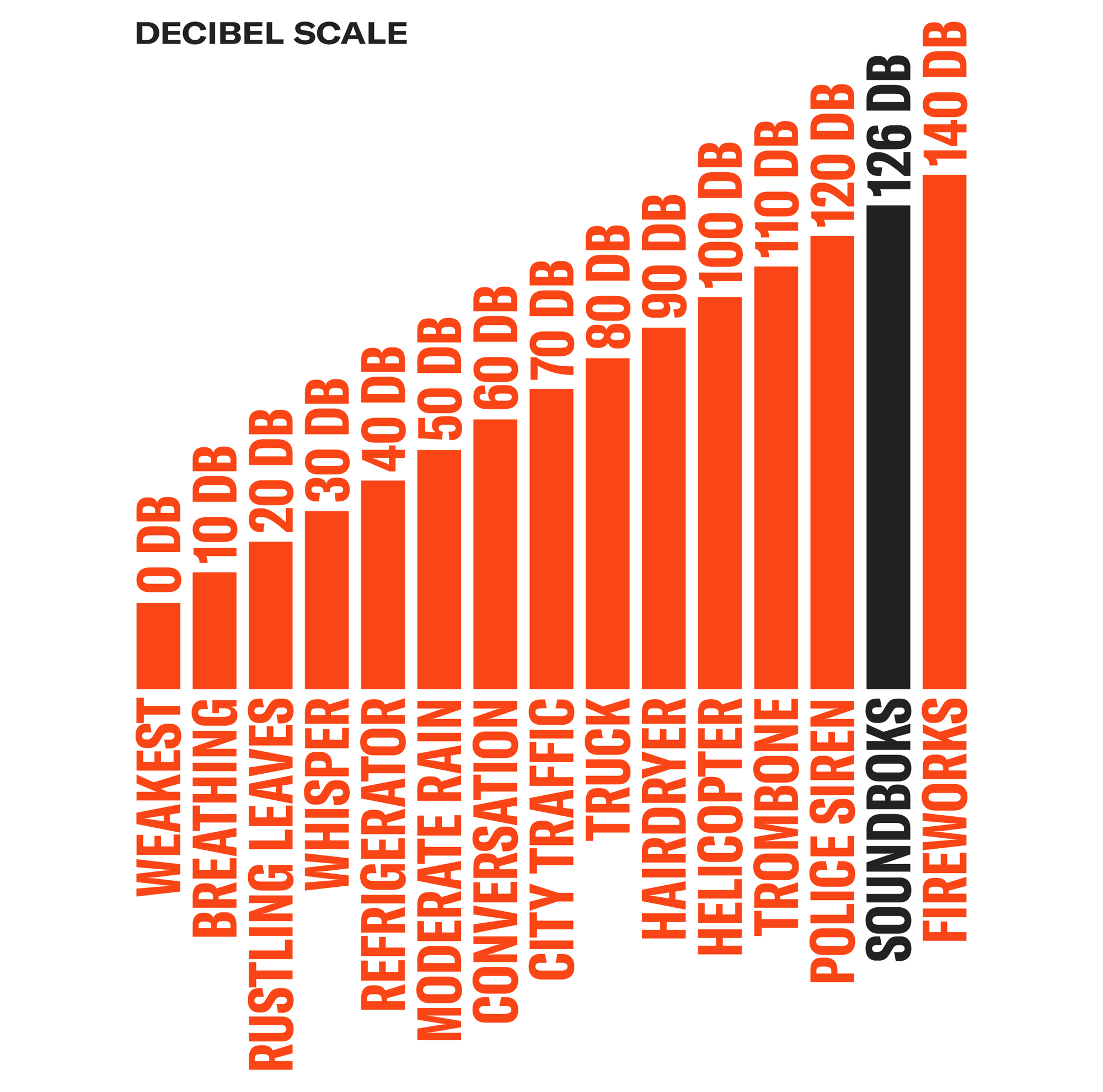 SOUNDBOKS decibel scale
