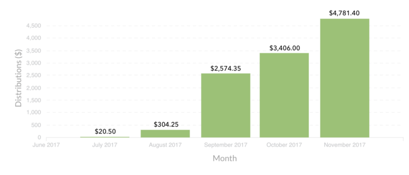 dev-earnings-by-month (1).png
