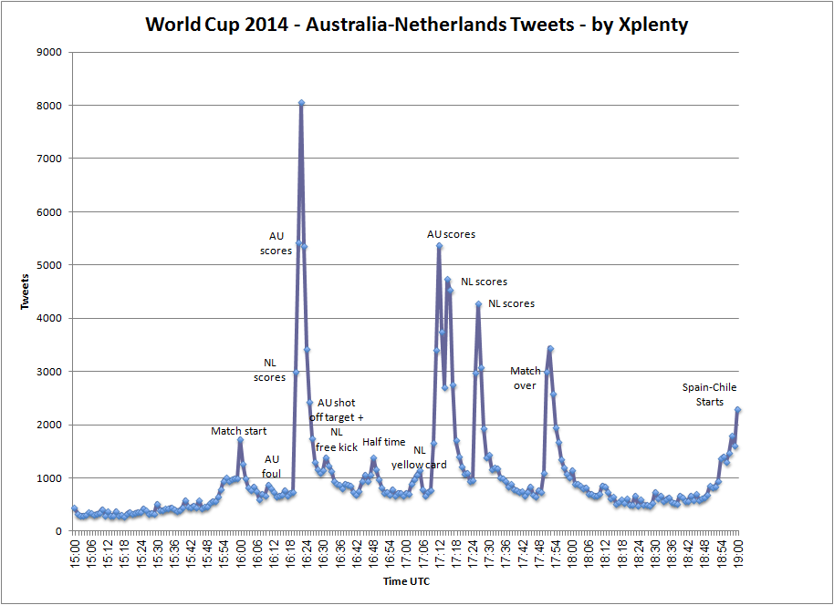 australia netherlands tweets annotated