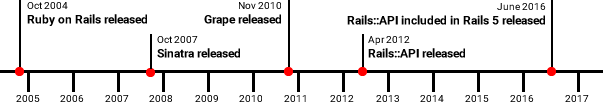 ruby frameworks