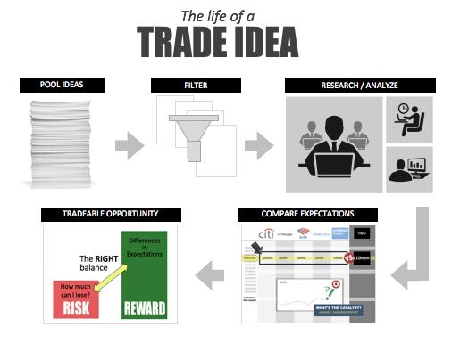 The Trade Process at SAC Capital