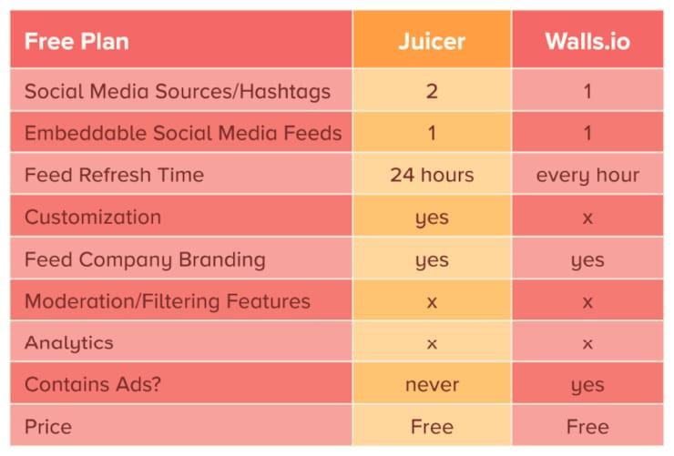 Juicer vs Walls.io free plans
