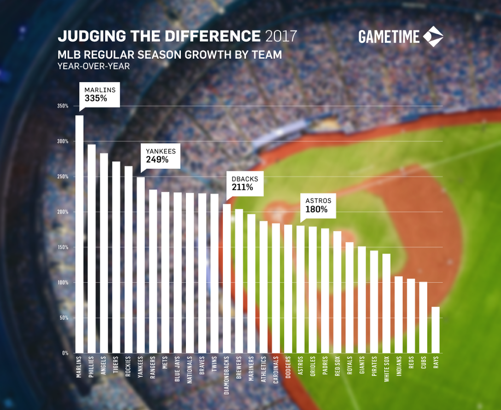 MLB Regular Season Growth by Team