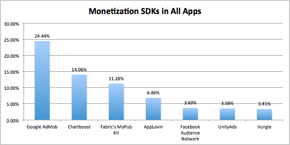 Monetization SDKs in All Apps