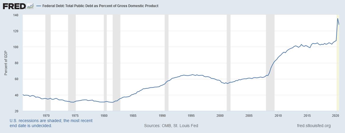 Federal Debt vs GDP chart-min.png