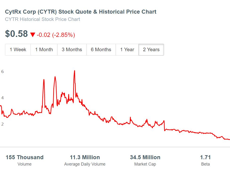 CytRx Corp (CYTR) Stock Price