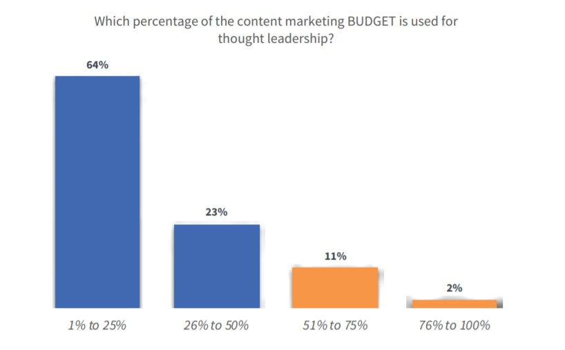 average-content-marketing-budget-allocations-research-ascend2-publicityai.jpg