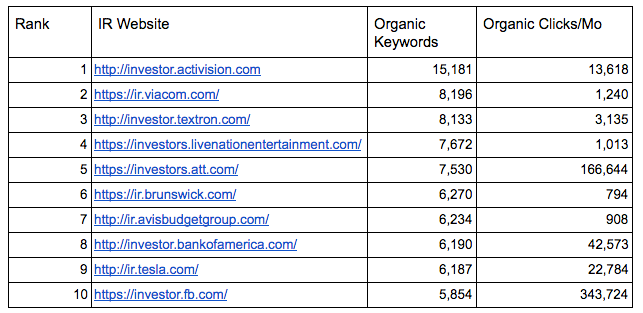 top investor relations sites by keywords