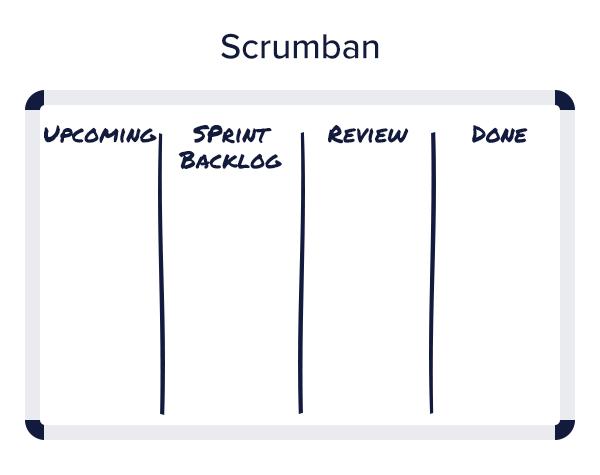 Illustration: Agile content scrumban board