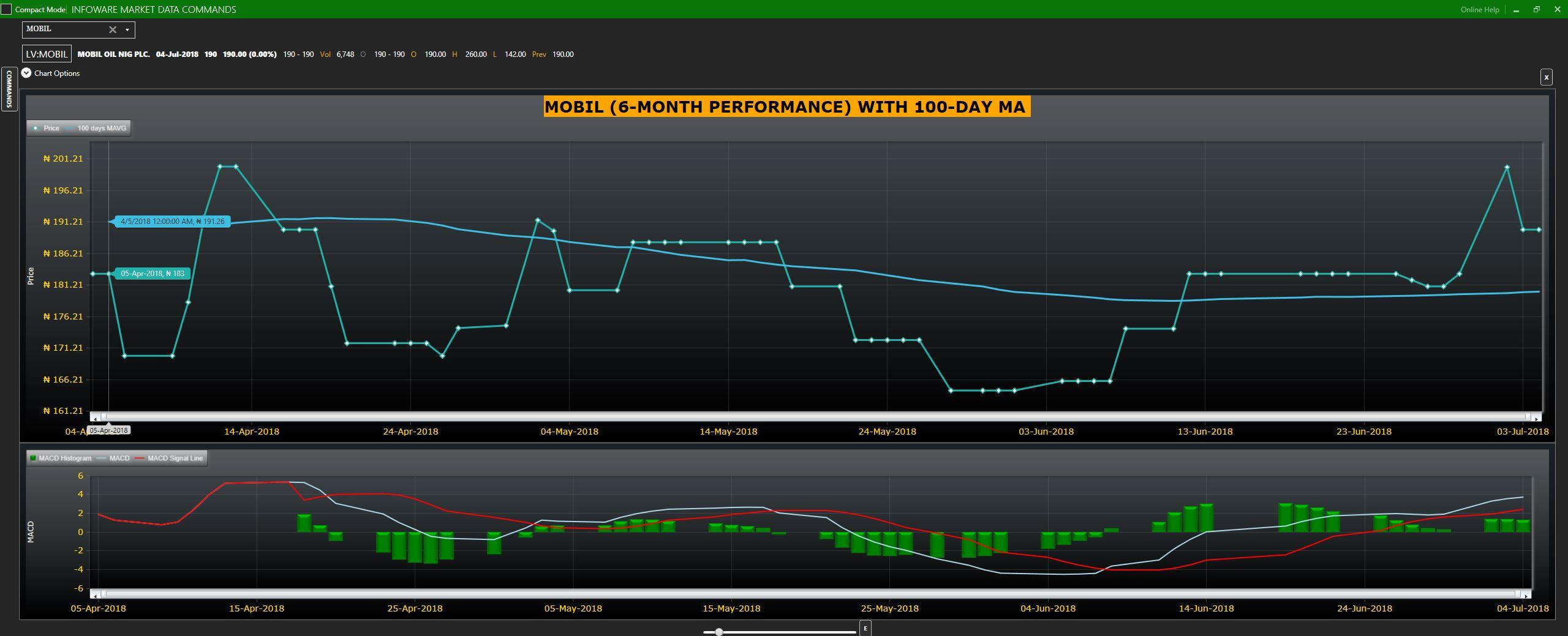 MOBIL (11) stock graph
