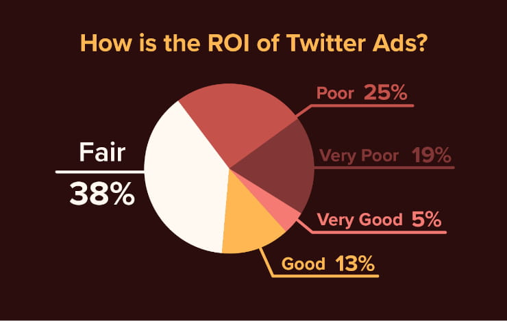 How is the ROI of Twitter ads?