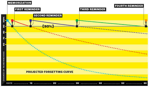 forgetting_curve_2.jpg