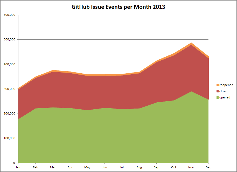 GitHub Issue Events per Month 2013