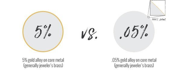 Gold-filled vs. gold-plated comparison