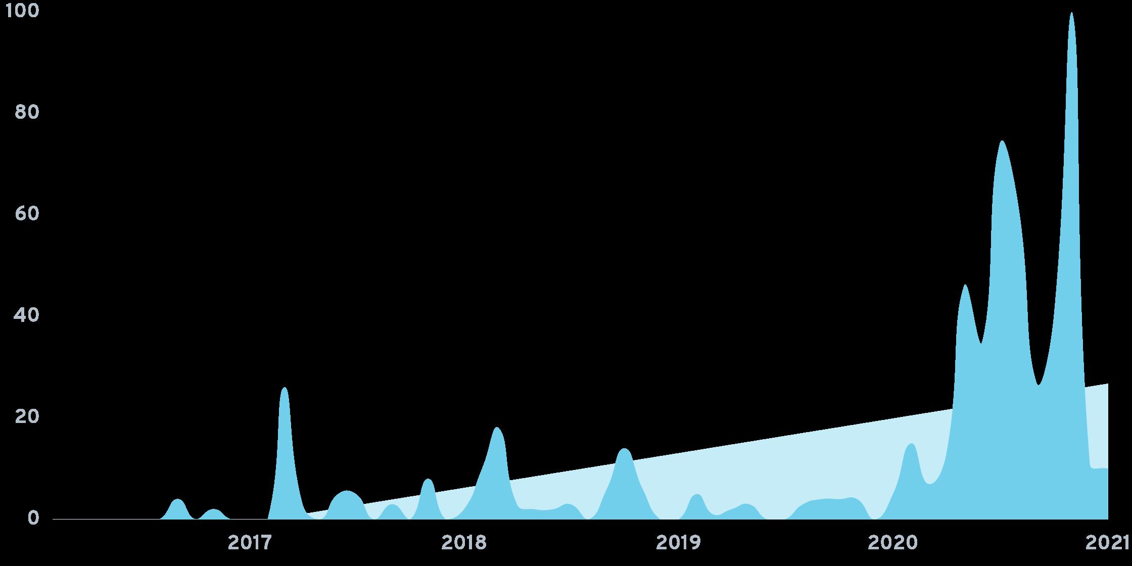 Miso robotics chart.png