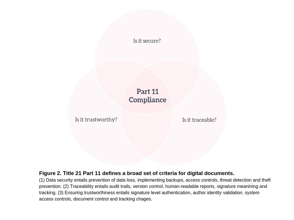 Figure 2. venn diagram for lab notebook compliance to part 11