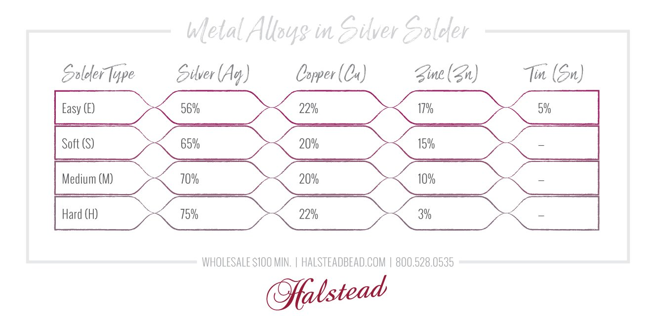 Metal Alloys found in Silver Solder