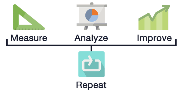 Illustration: Measure, analyze, improve, repeat