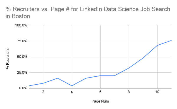 Recruiters Posting Data Science Roles...