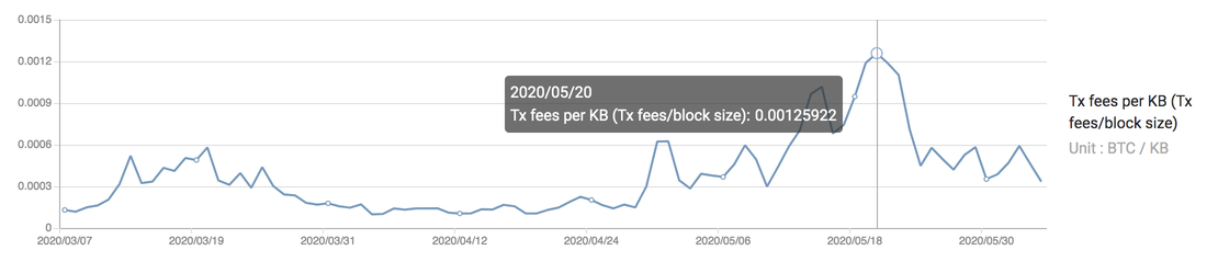 fair-bitcoin-transaction-fee.png