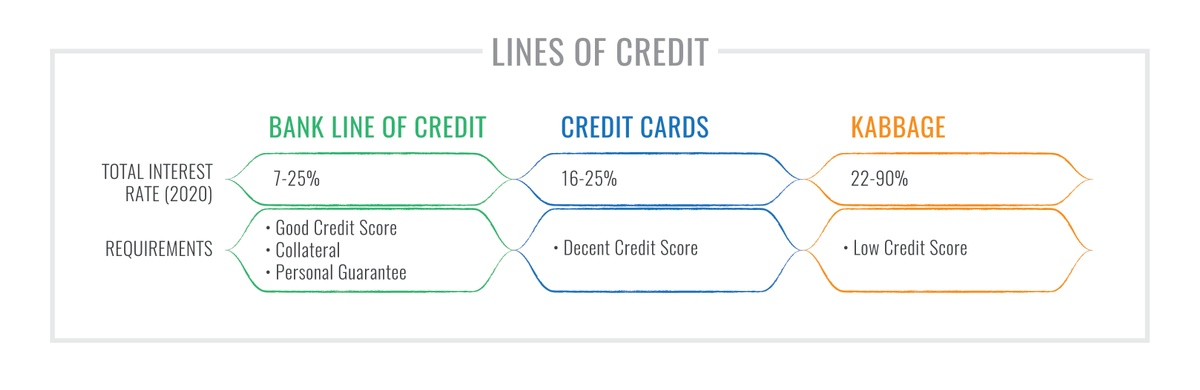 Chart Comparing Small Business Lines of Credit