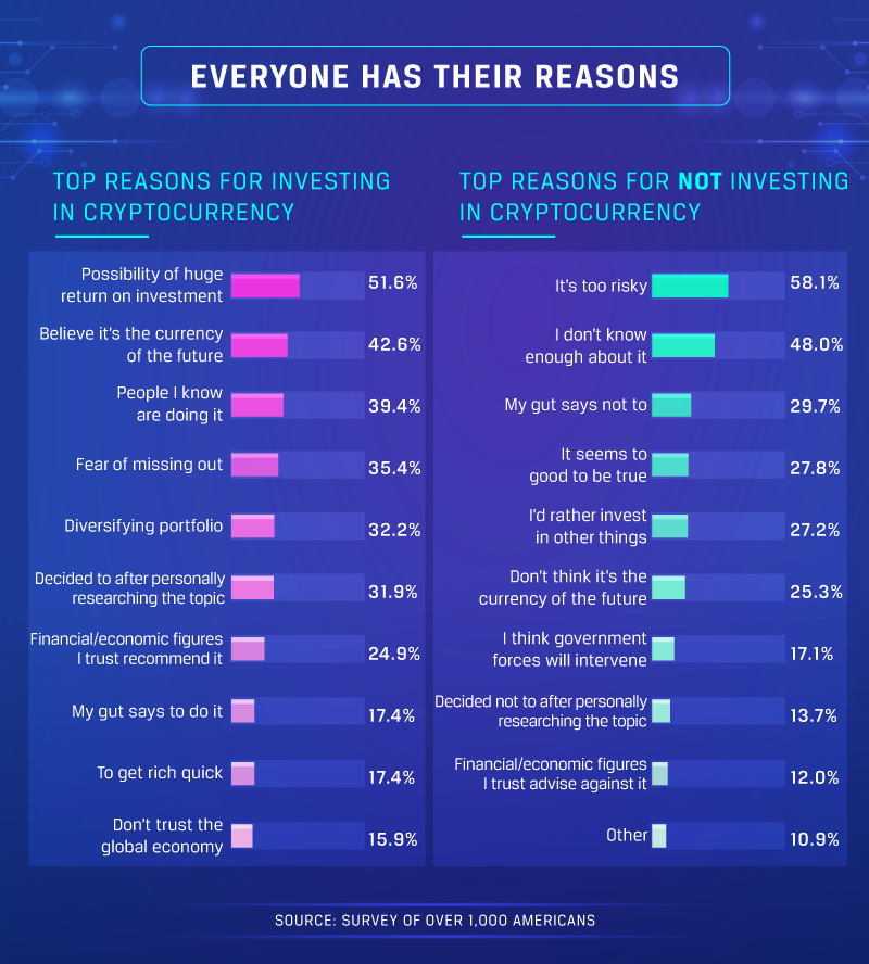 reasons-crypto-investment