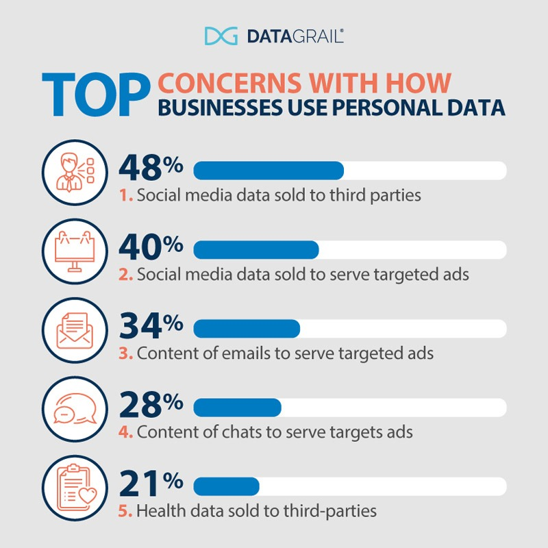 Consumer data privacy expectations