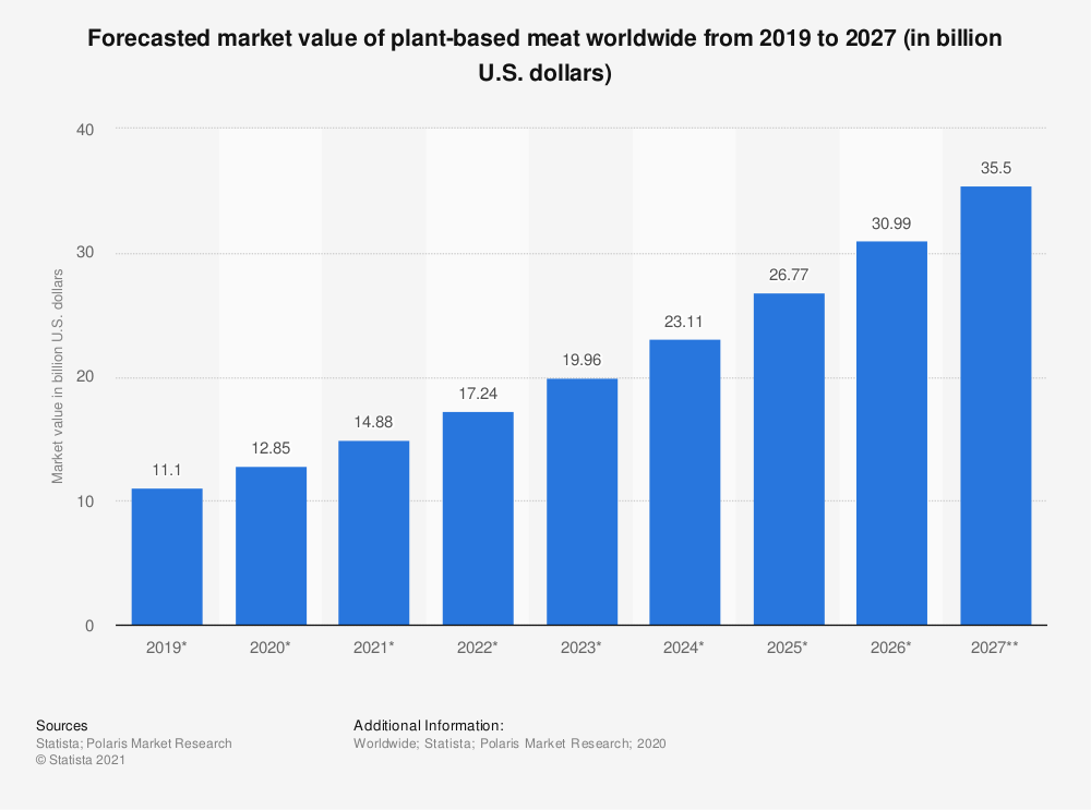 statistic_id877369_global-meat-substi...