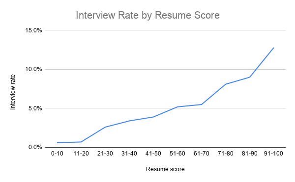 resume-quality-vs-interview-rate.png