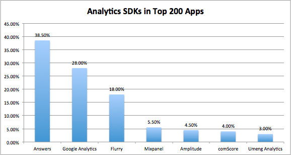 Analytic SDKs in Top 200 Apps