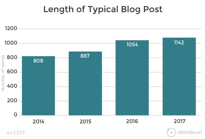 average blog length