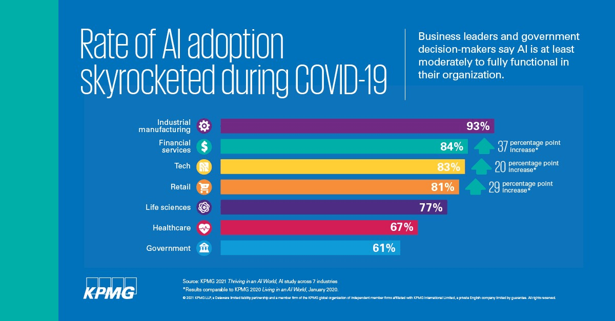 rate-of-ai-adoption-min.png