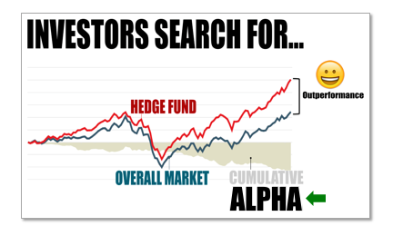 Hedge funds search for Alpha, or Outperformance. SAC Capital was a significant outperformer.