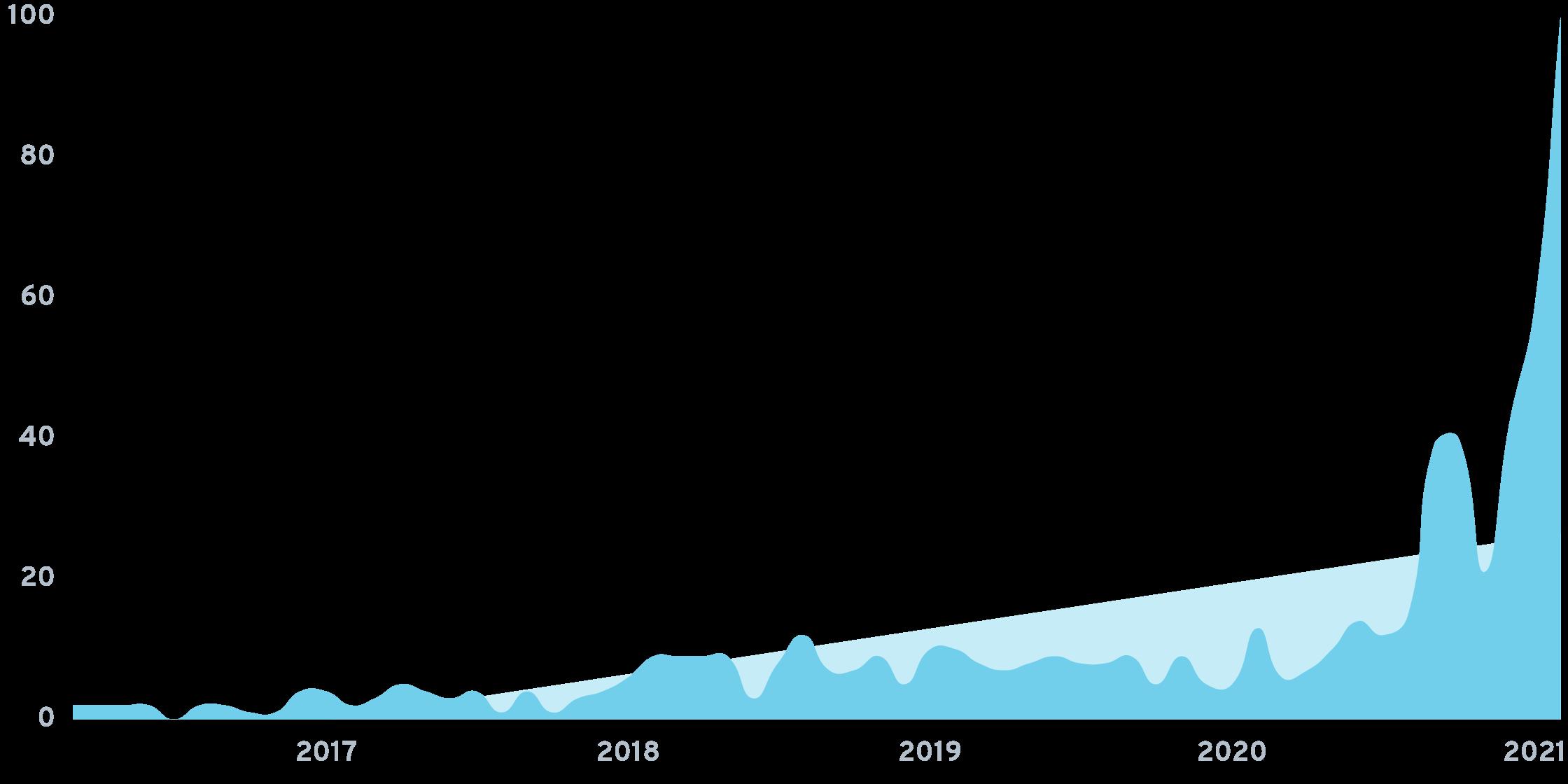 Non-fungible token chart.png