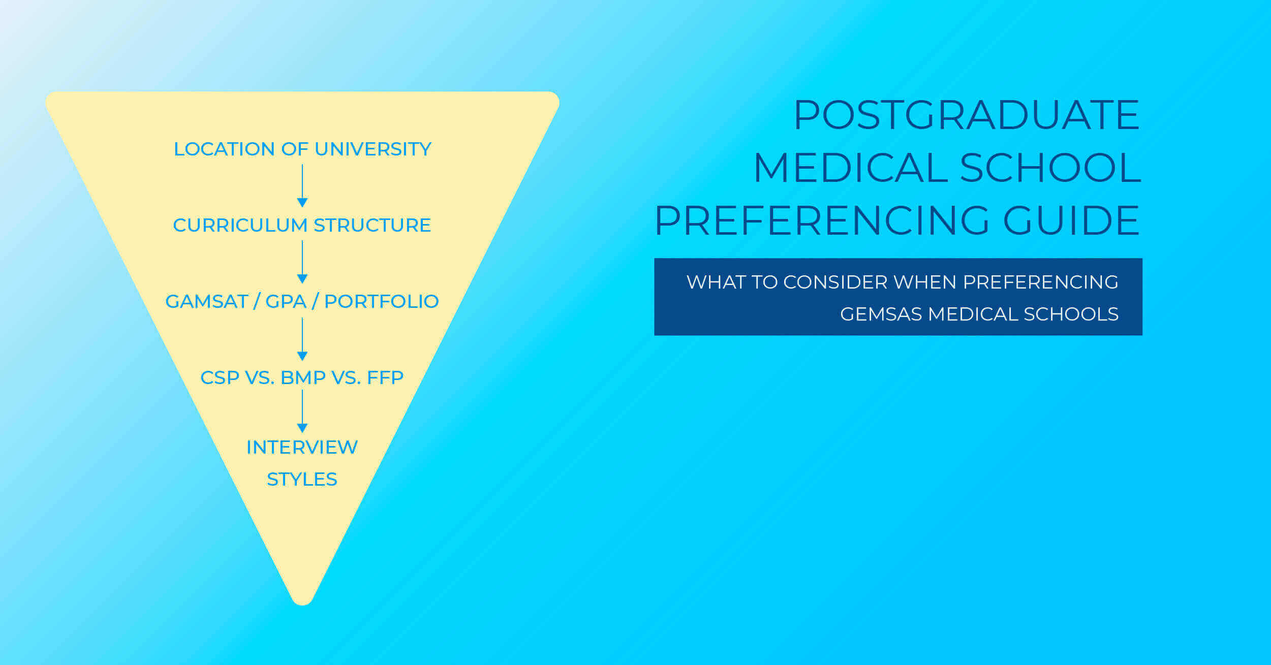 medical school preferencing guide