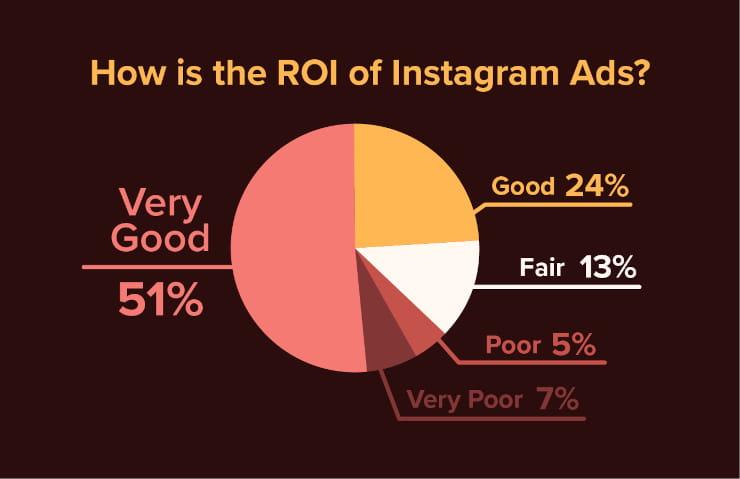 How is the ROI of Instagram ads?