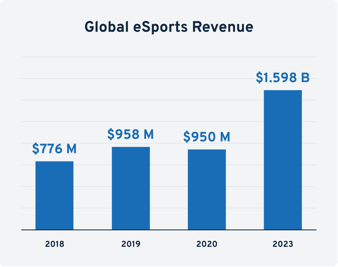 esports revenue over time-min.png