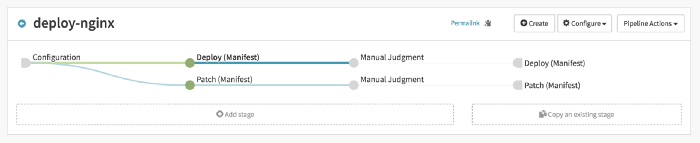 Continuous Delivery pipeline, triggered by Jenkins, deploying to Staging and Prod
