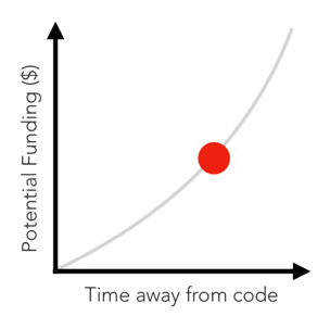 CodeFund | The Open Source Conundrum: How Do We Keep the