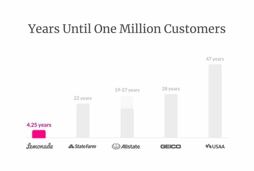 lemonade-one-million-customers-min.png