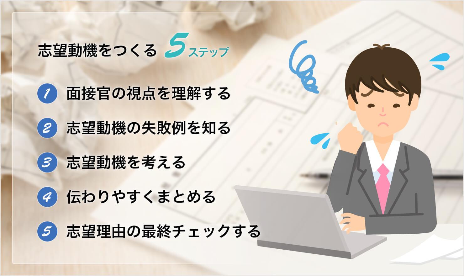 【採用担当者の印象UP!】履歴書の志望動機が書きやすくなる5ステップ