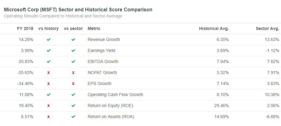 Microsoft Sector and Historical Avg. Checklist