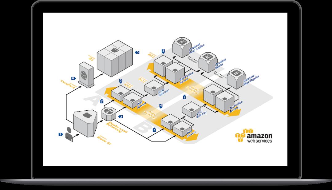 Imagen 1 Amazon Web Services
