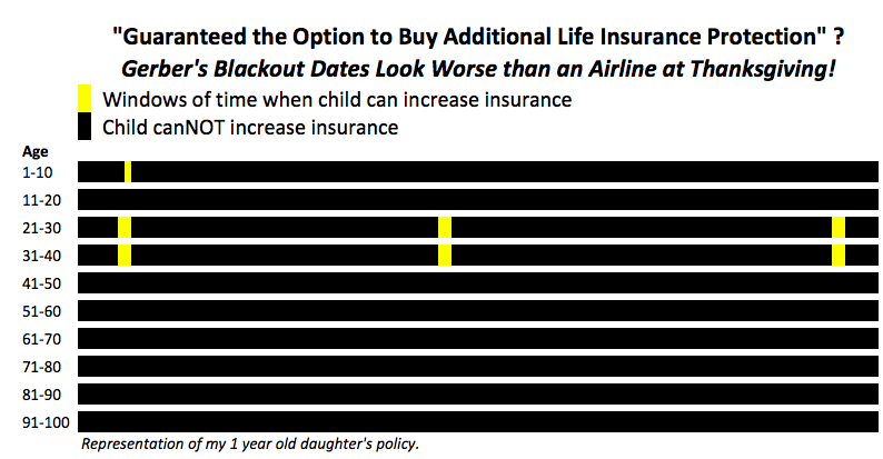 gerber-life-insurance-is-tough-to-increase-guaranteed-coverage