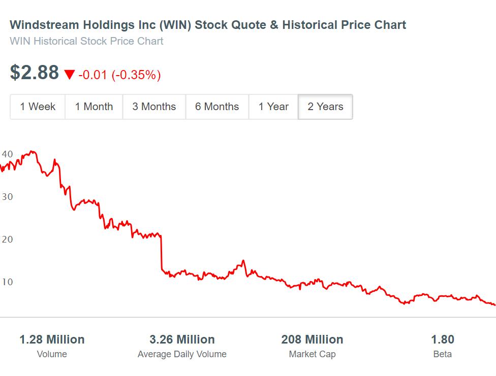 Windstream Holdings (WIN) Stock Price