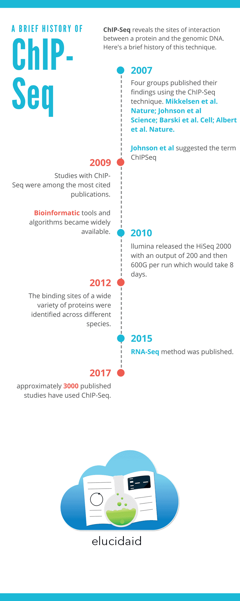A brief history of ChIP-Seq