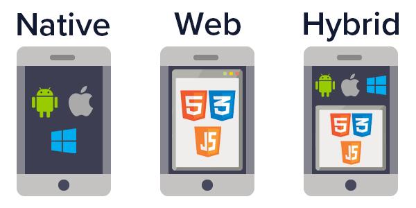 Illustration: Native Web and Hybrid Apps