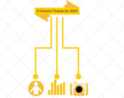 Content Marketing Trends That Are Still Relevant This Year