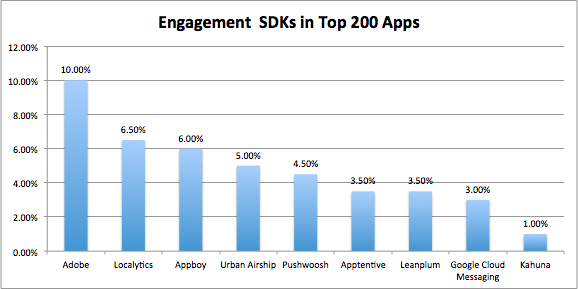 Engagement SDKs in Top 200 Apps