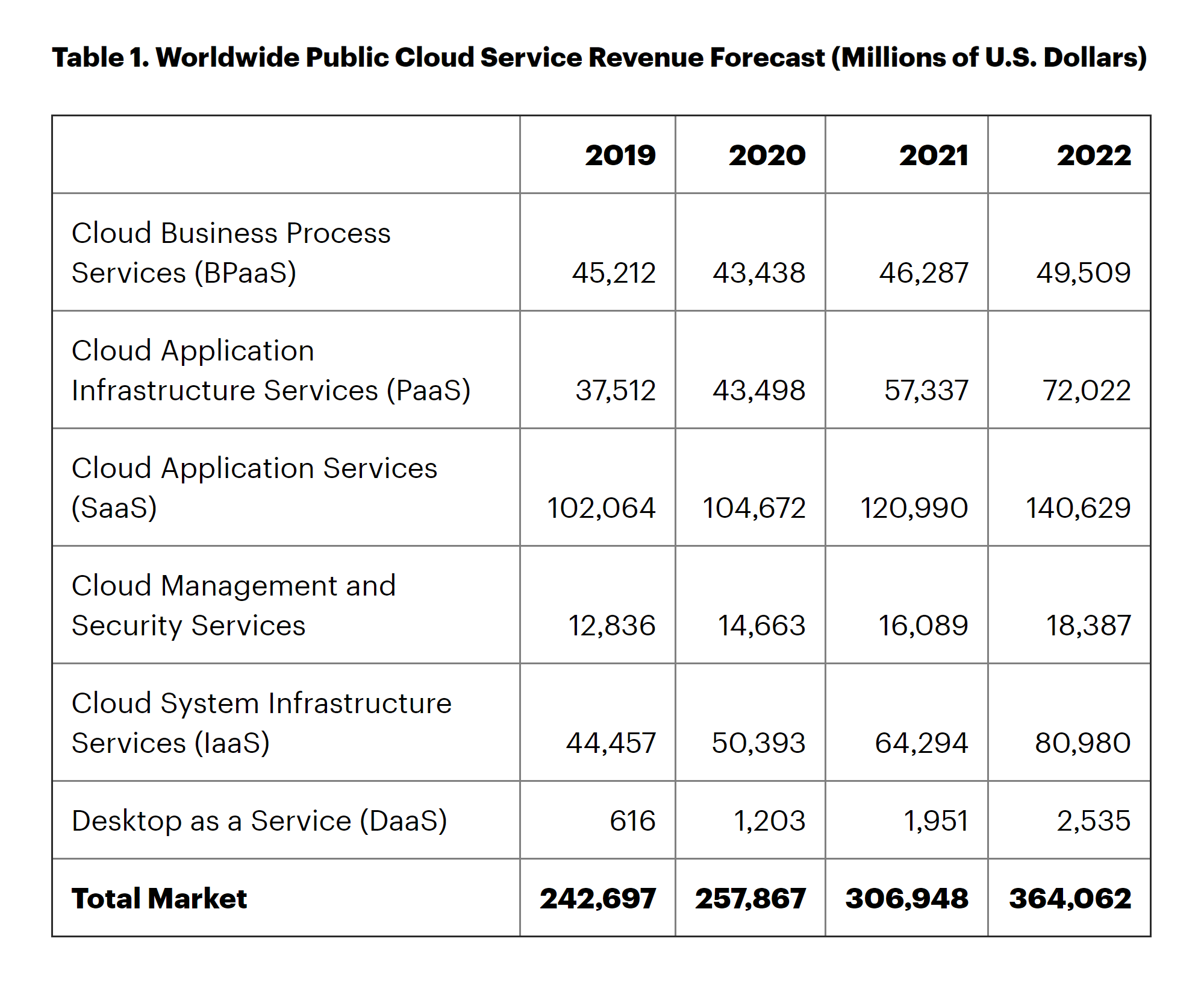 gartner-public-cloud-revenue-min.png